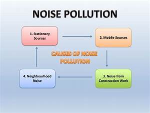 Pics For > Noise Pollution Prevention And Control