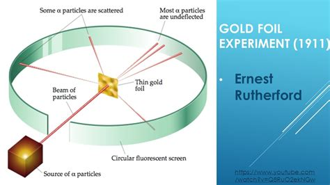Rutherford Experiment Year