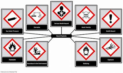 Hazard Symbols Oliversmith