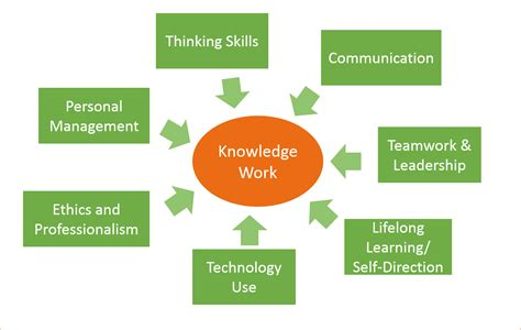 Reflections On Learning Success The 7 Skills Of Knowledge. Mechanical Piping Engineer Resume Template. Template Letter Of Recommendation For Student Template. Staff Meeting Sign In Sheet Template. Summer Event Flyer Template. Letter Of Transmittal Template Construction Template. Visiting Card Template. Resume Format For Customer Service Executive Template. Skills For Accounting Resume Template