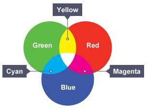 secondary colors of light bitesize ks3 physics light waves revision 6