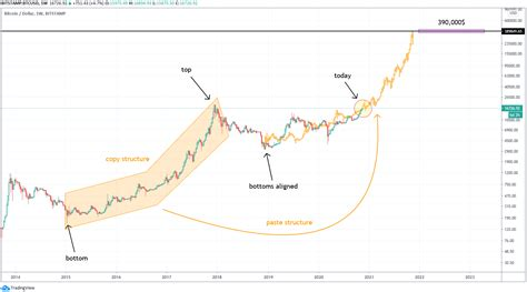 Since there is no central figure like a bank to verify the transactions and maintain the ledger, a copy of if you recall bitcoin was worth nearly $20,000 in 16th december 2017. Bitcoin On The Move To $300,000? | The Art of Investing