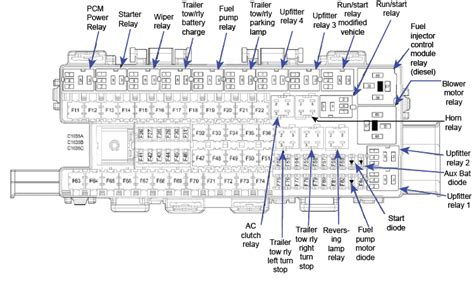 Motor Diagram Wiring Fuse Box