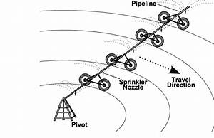 Basic Components Of A Center Pivot  Cp  System