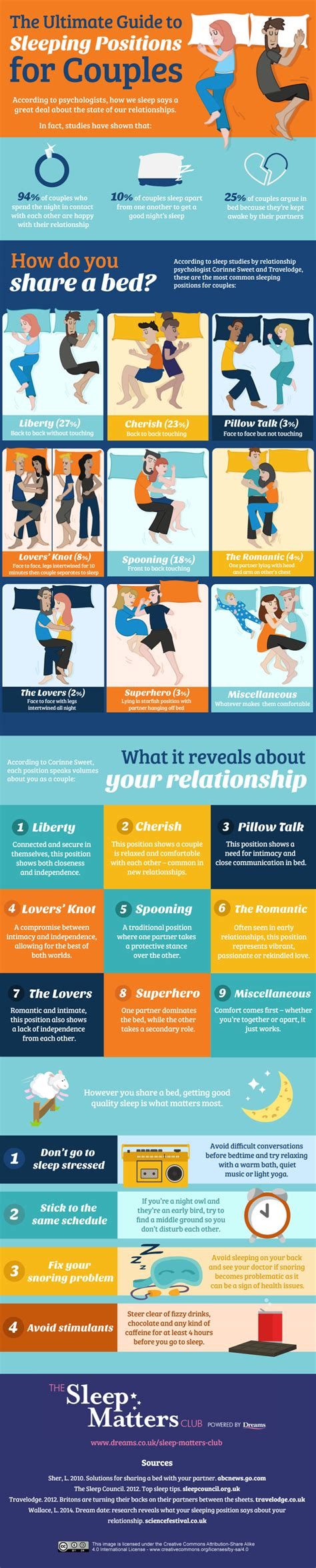 Sleeping Positions For Couples Explained  Sleep Matters Club