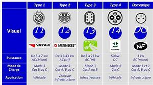 Type A Ou Ac : voitures lectriques que de prises de courant ~ Dailycaller-alerts.com Idées de Décoration