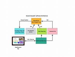 Mouseair Software Block Diagram - Raspberry Pi