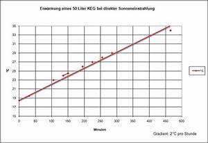 Volumenstrom Berechnen Druck : schanktechnik ~ Themetempest.com Abrechnung