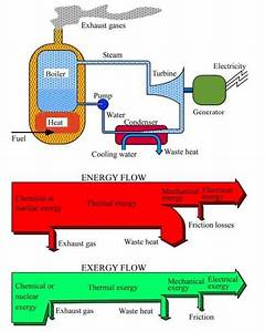 Energy And Exergy Flow Diagrams Of A Condensing Power