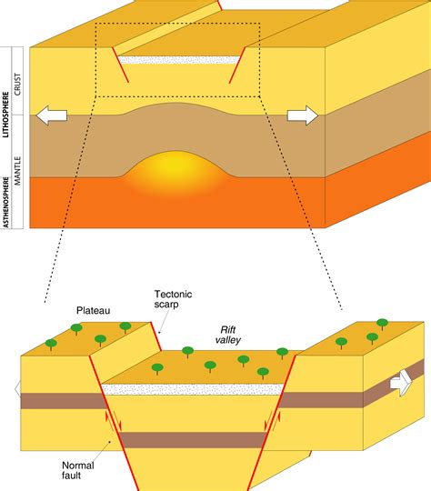 Rift Diagram by Rift Valley Definition And Geologic Significance