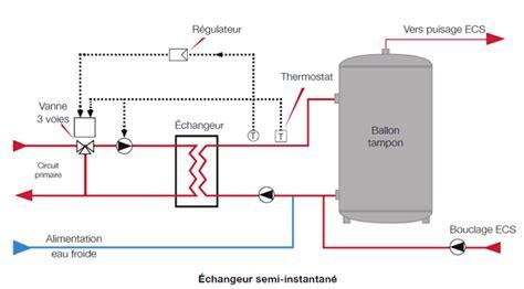adapter la condensation 224 la production d eau chaude sanitaire