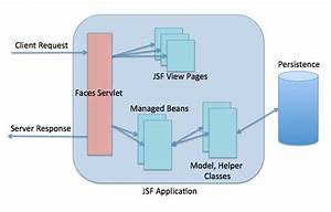 Jsf Interview Questions And Answers