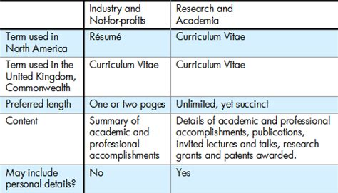 What Is The Difference Between Cv And Resume by Resum 233 Tips 5 R 233 Sum 233 Or Curriculum Vitae
