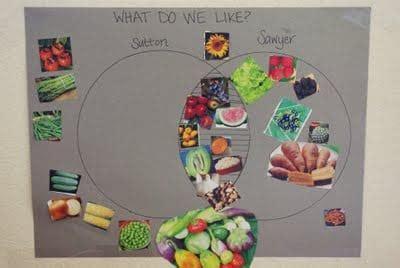 sneaky schoolwork venn diagrams happiness  homemade