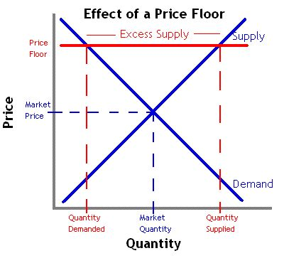 Effects Of Price Ceiling And Price Floor Businesstopia