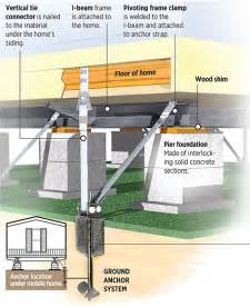 Deck Supports Home Depot by Securing Your Mobile Home Before The Storm Miami Herald