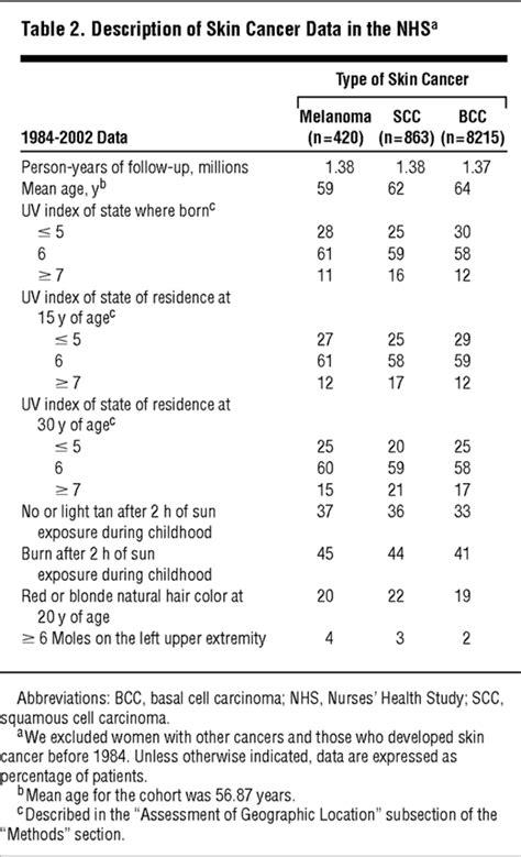 geographic variation  risk  skin cancer   women