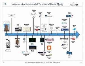 Peter L U00ea  U0110 U1ee9c  U00c2n  Historical Timeline Charts Related To