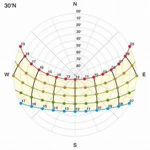 Sun Path Diagram Alexandria