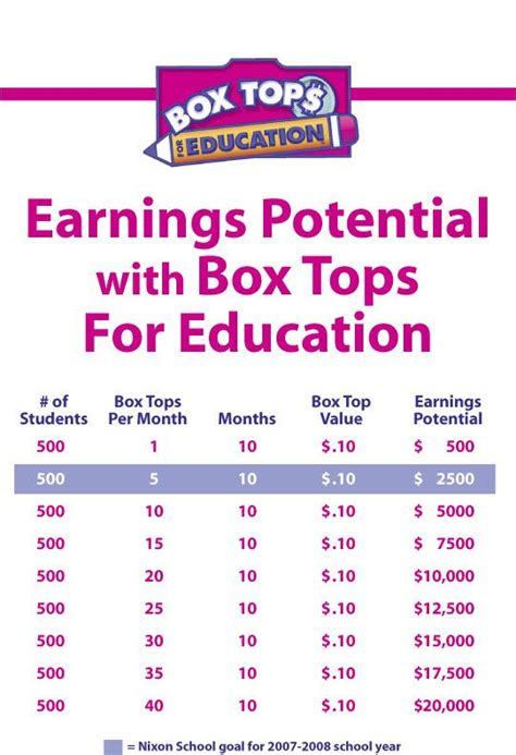 box tops parkview middle school