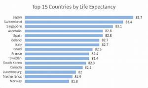Pivot Chart Excel Mac Bar Chart Top 15 Countries By Life Expectancy Exceljet