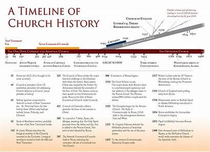 Timeline History Church Early Christianity Orthodox Christian