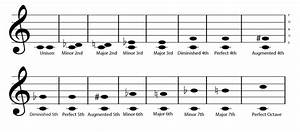 Theory in 300: Musical Intervals