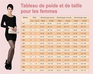 Quel Matelas Pour Quel Poids : tableaux de poids et de taille pour les femmes et les hommes quel est votre poids id al en ~ Mglfilm.com Idées de Décoration