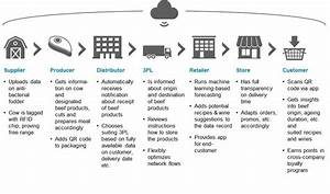Blockchain  The Backbone Of Digital Supply Chains