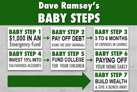 financial freedombaby step revisited supportbusiness