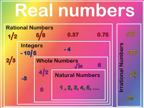 In Math, The Real Numbers Contains Both Rational Numbers
