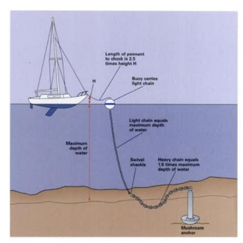 Boat Anchor Float Ball by Mooring Basics How To Install A Permanent Mooring