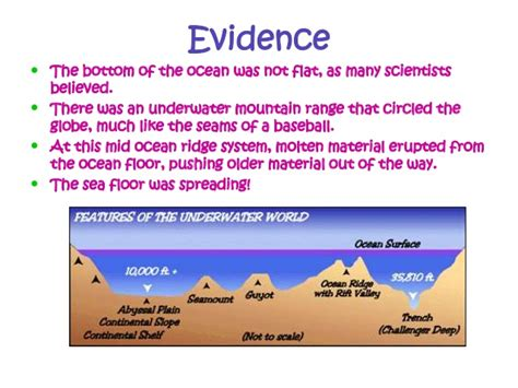 evidence for seafloor spreading comes from sea floor spreading whms