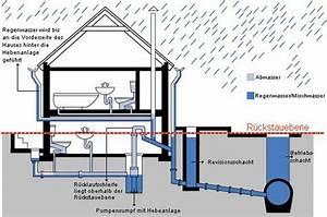 Wasserleitung Durchmesser Einfamilienhaus : r ckstauebene geb udetechnik glossar baunetz wissen ~ Frokenaadalensverden.com Haus und Dekorationen
