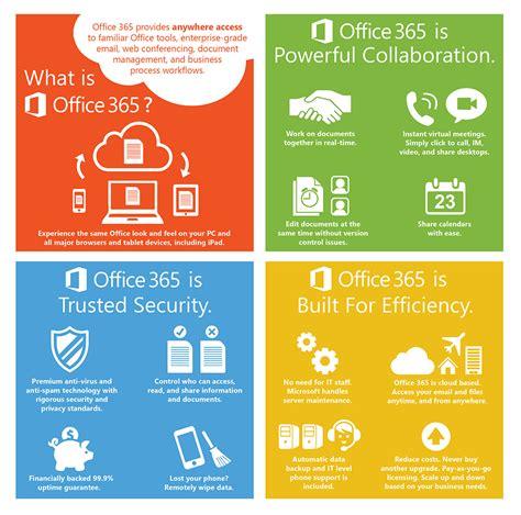 Microsoft Office 365 Infographic