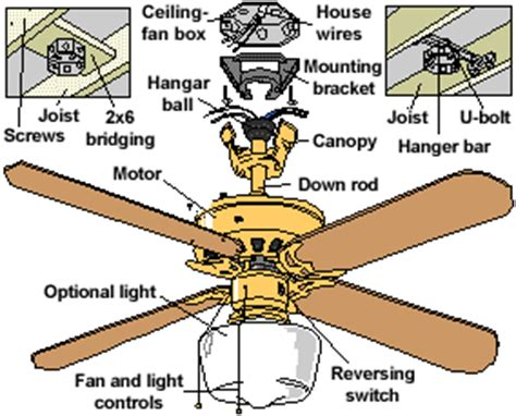 Ceiling Fan Install by How To Install A Ceiling Fan National Home Garden