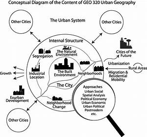 This Picture Is A Diagram Summing Up What Urban Geography