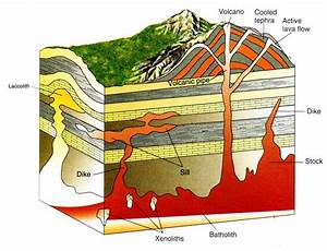 Geology Mining  Igneous Rock Part I