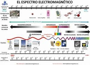 El Espectro Electromagn U00e9tico  U2013 Deralaja