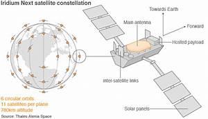 Polar Satellites  U2013 The Wild Heretic