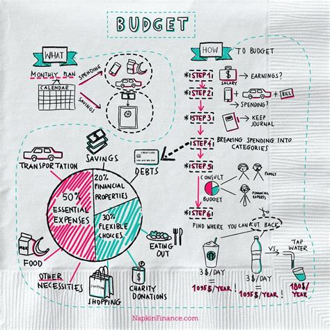 excel retirement spreadsheet what is a budget napkin finance has the answer for you