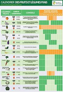 Calendrier Fruits Et Légumes De Saison : le calendrier les fruits et l gumes frais ~ Nature-et-papiers.com Idées de Décoration