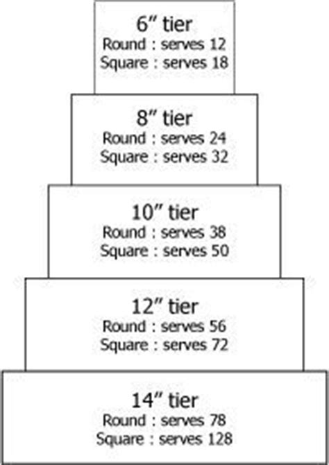 wiltons cake size reference page   people