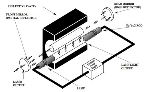 Nd-YAG-laser-optically-pumped-Xenon-Krypton-lamp.jpg