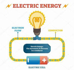 Electric Energy Physics Definition Vector Illustration