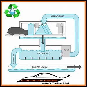 How We Recycle  Reuse  And Conserve Our Water