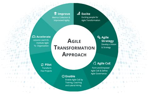 agile kanban enterprise agile transformation quickscrum quickscrum