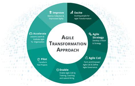 agile kanban enterprise agile transformation quickscrum quickscrum