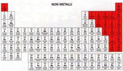 tavola periodica degli elementi metalli e non metalli non metalli