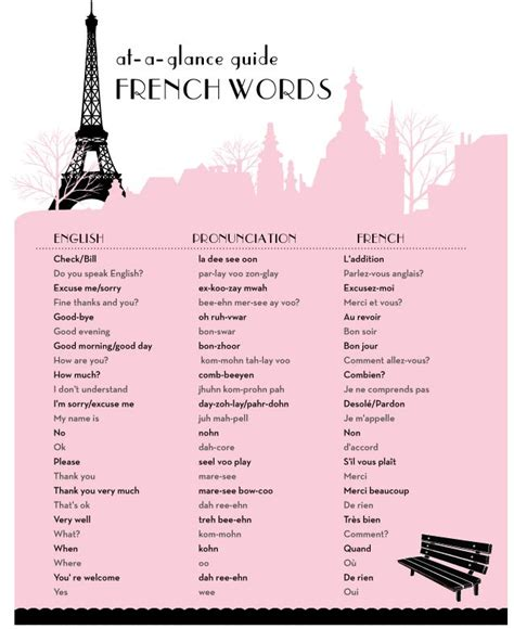 Basic French Words   French   Basic french words, French ...